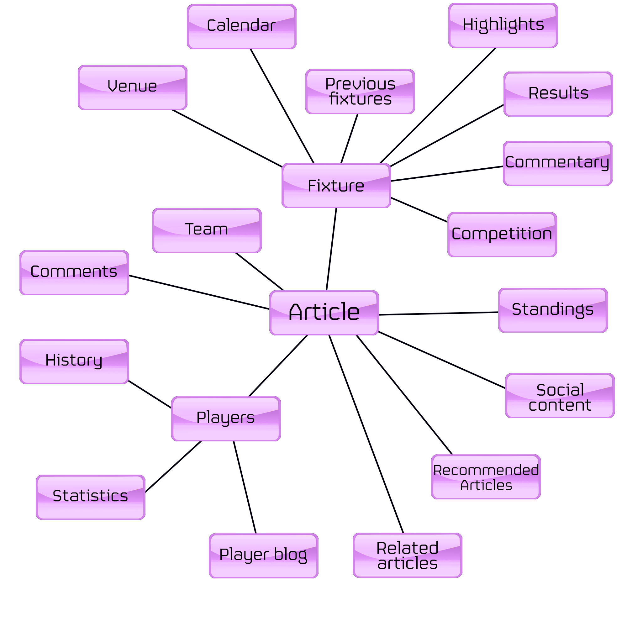 Spider diagram with 'article' at the centre connected to 'team', 'fixture' and so on