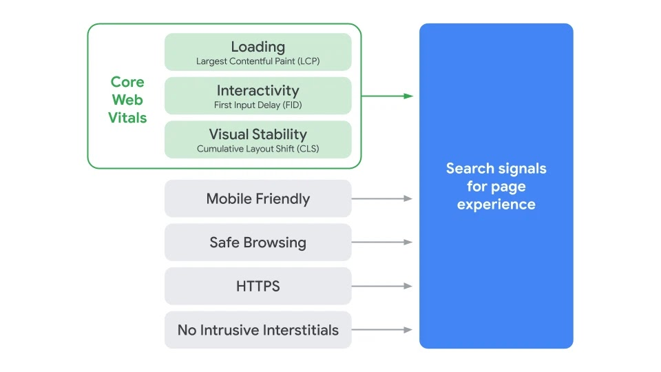 Diagram explaining core web vitals for Google Search