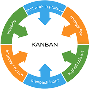 Diagram showing stages in the lean kanban process